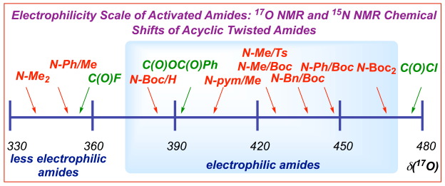 Electrophilicity scale of twisted amides 17O NMR and 15N NMR