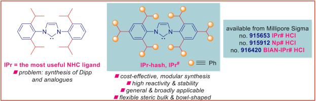 NHCs_N-heterocyclic-carbenes_IPr-hash-ligands-Np-hash-BIAN-hash_Szostak_Chem_Sci_2021